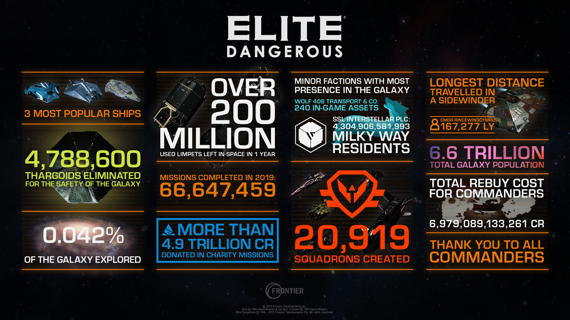https://community-cdn.frontier.co.uk/elite-dangerous/5thanniv/ED_infographic_1920x1080.jpg